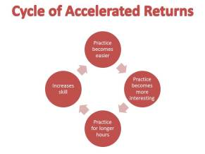Cycle of Accelerated Returns
