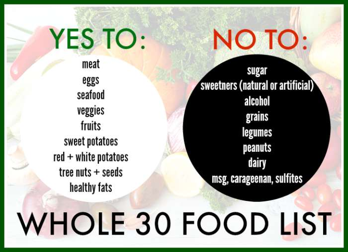 Foods allowed on Whole 30